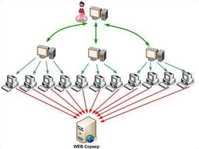 """Схема DDoS-атаки.  DDoS-атака - распределённая атака типа  """"отказ в обслуживании """" ."""